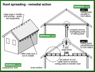0426 Roof Spreading Remedial Action - Roof Framing - Rafters Roof Joists Ceiling Joists
