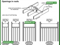 0430 Openings in Roofs - Roof Framing - Rafters Roof Joists and Ceiling Joists
