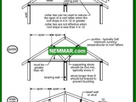 0431 Methods of Reducing Rafter Spans - Roof Framing - Collar Ties