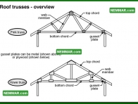 0433 Roof Trusses Overview - Roof Framing - Trusses