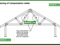 0434 Bracing of Compression Webs - Roof Framing - Trusses