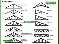0436 Truss Types - Roof Framing - Trusses
