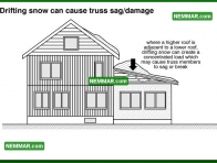 0437 Drifting Snow can Cause Truss Sag Damage - Roof Framing - Trusses