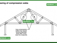 0440 Bracing of Compression Webs - Roof Framing - Trusses
