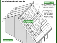 0443 Installation of Roof Boards - Roof Framing - Sheathing